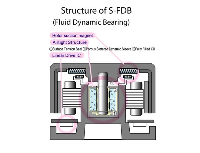 Тихий вентилятор для корпуса 80мм Scythe S FLEX SFF80B 1500 rpm S FDB