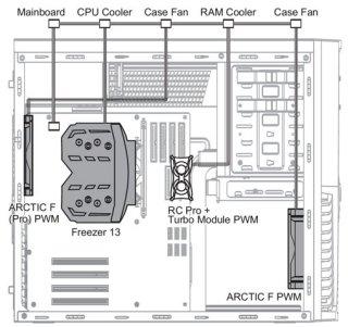 Кабель Arctic Cooling PST Cable разветвитель для 4 PWM вентиляторов